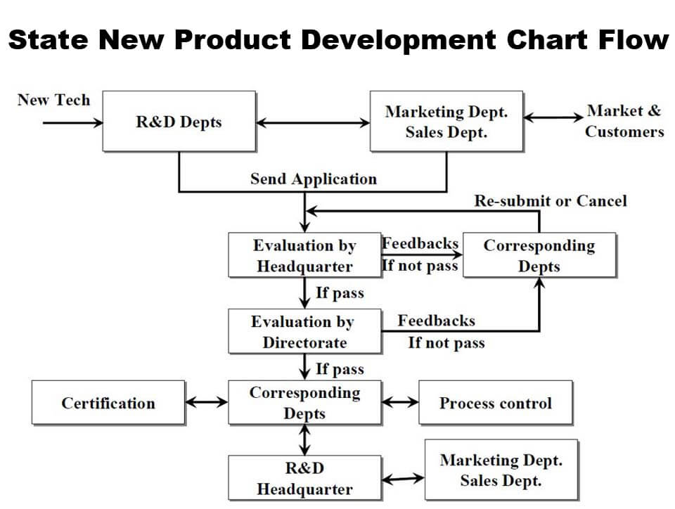 New-product-Development-Chart-Flow