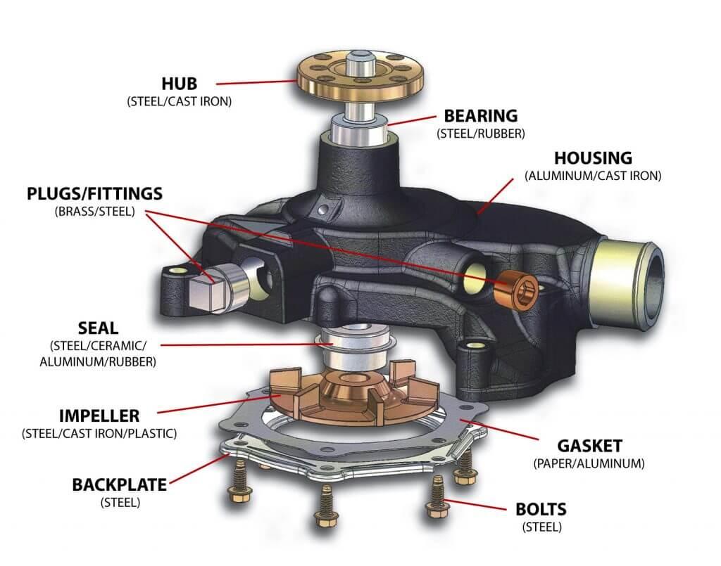 Mercruiser Omc Volvo Glm Water Pump Gm Chevy Small Block